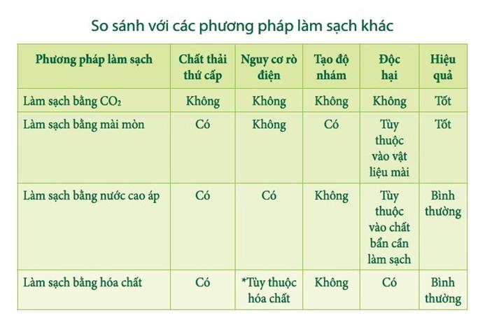 LAM SACH BE MAT BANG DA KHO